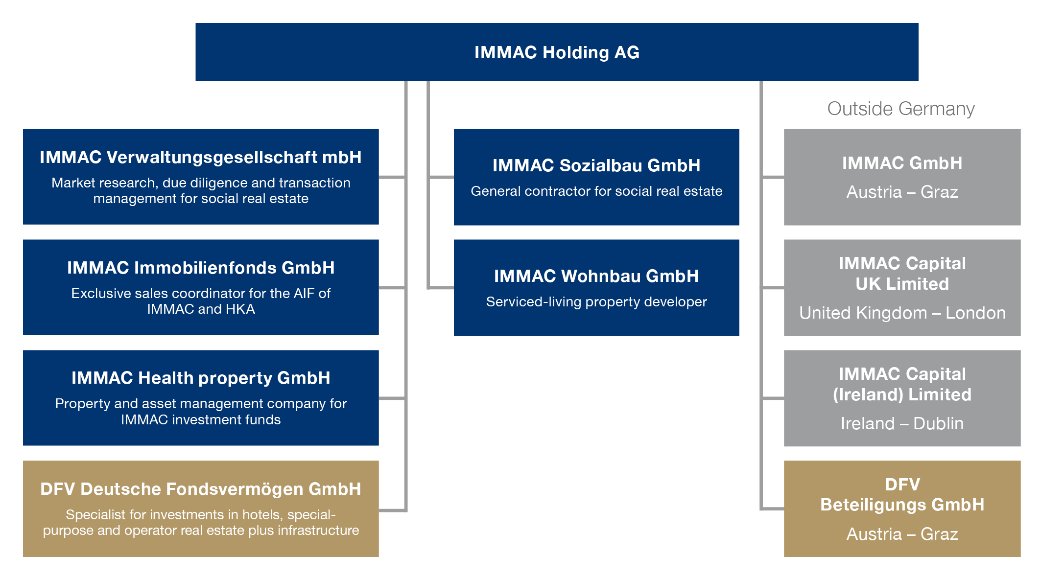 IMMAC-Organigramm_E_20180924