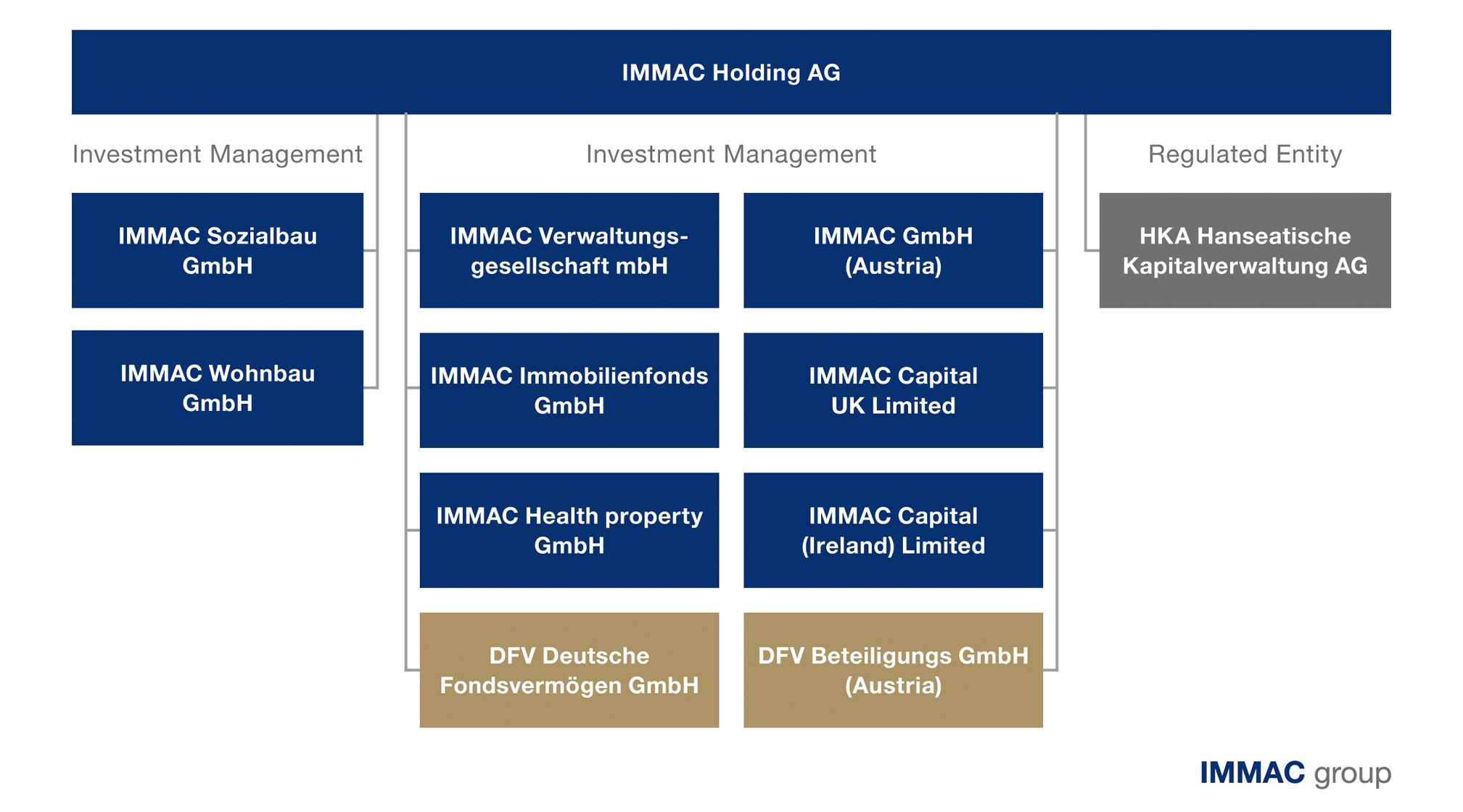 IMMAC-Organigramm_EN_20200127_2017x1120
