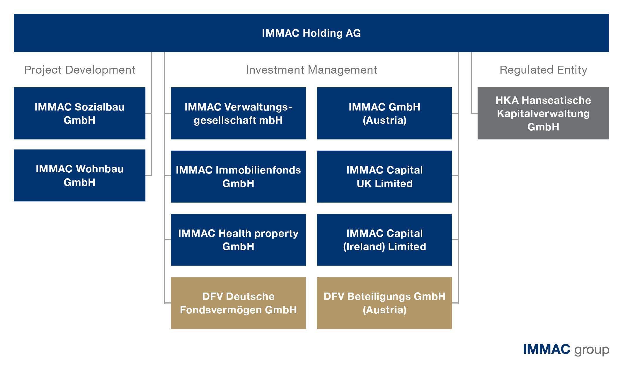 IMMAC-Organigramm_EN_20210504
